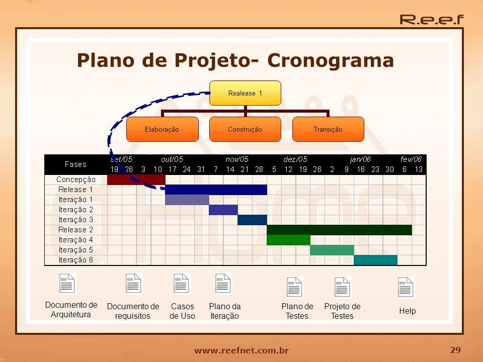 29 www.reefnet.com.br Plano de Projeto- Cronograma Documento de Arquitetura Documento de requisitos Casos de Uso Plano da Iteração Plano de Testes Pro