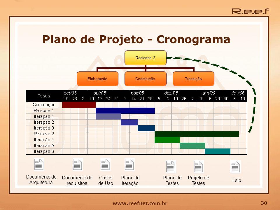 30 www.reefnet.com.br Plano de Projeto - Cronograma Documento de Arquitetura Documento de requisitos Casos de Uso Plano da Iteração Plano de Testes Pr