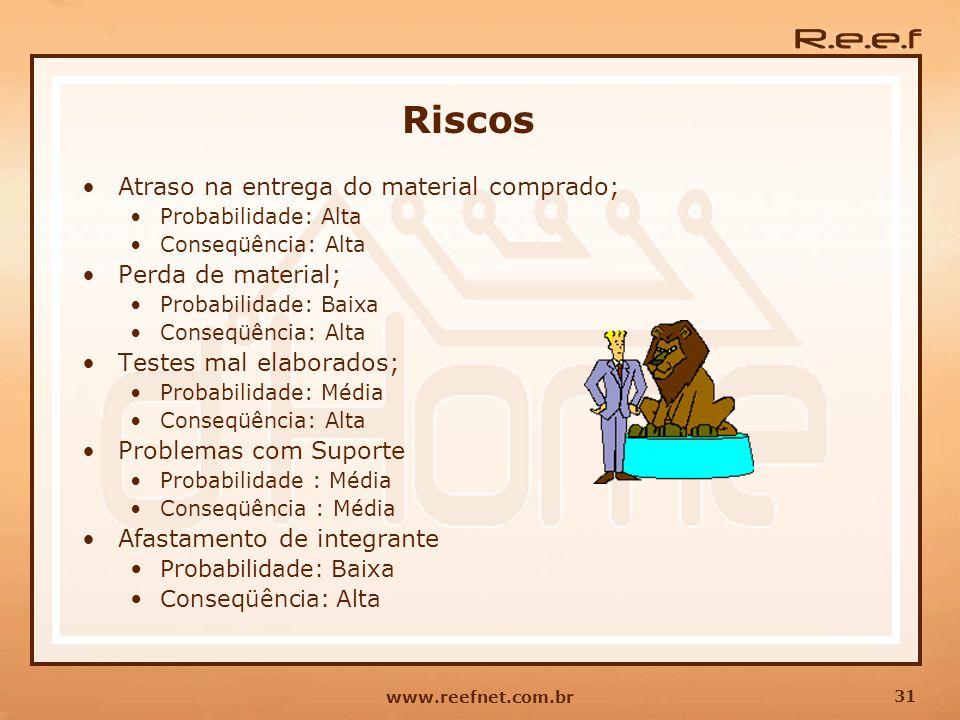 31 www.reefnet.com.br Riscos Atraso na entrega do material comprado; Probabilidade: Alta Conseqüência: Alta Perda de material; Probabilidade: Baixa Co