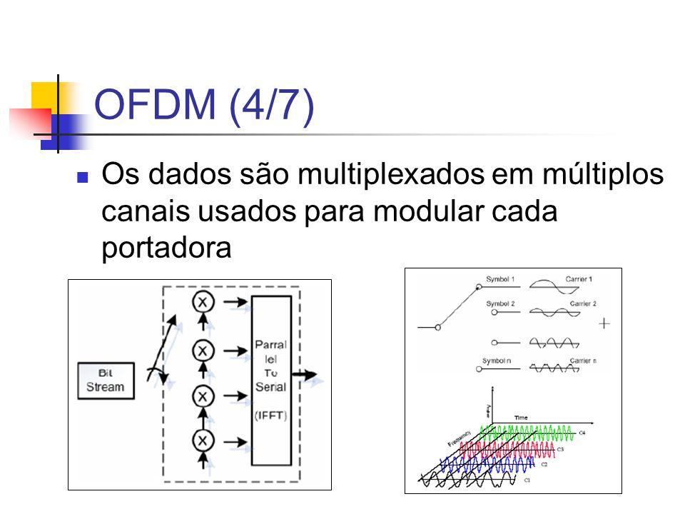 OFDM (4/7) Os dados são multiplexados em múltiplos canais usados para modular cada portadora