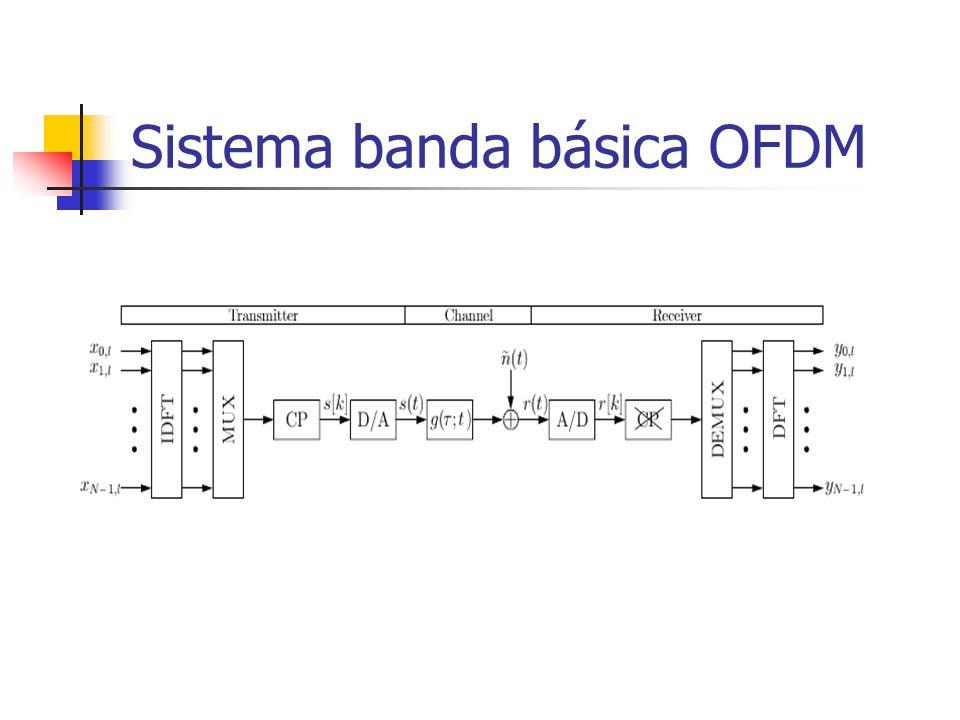 Sistema banda básica OFDM