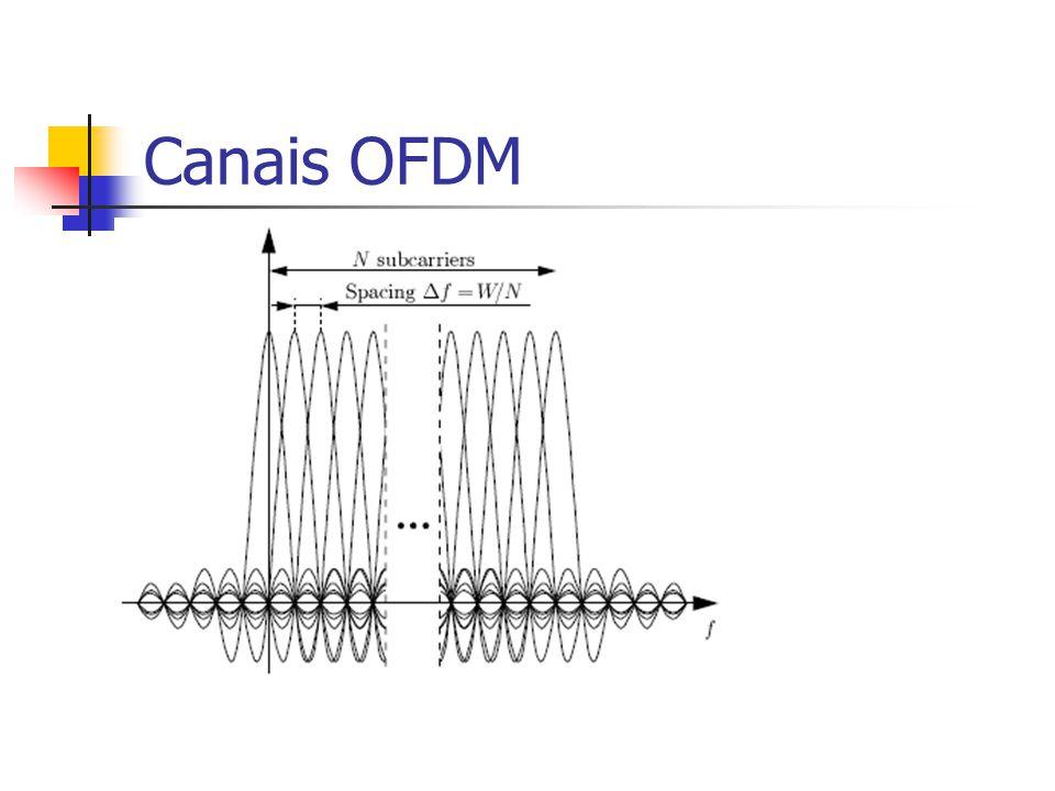 Canais OFDM