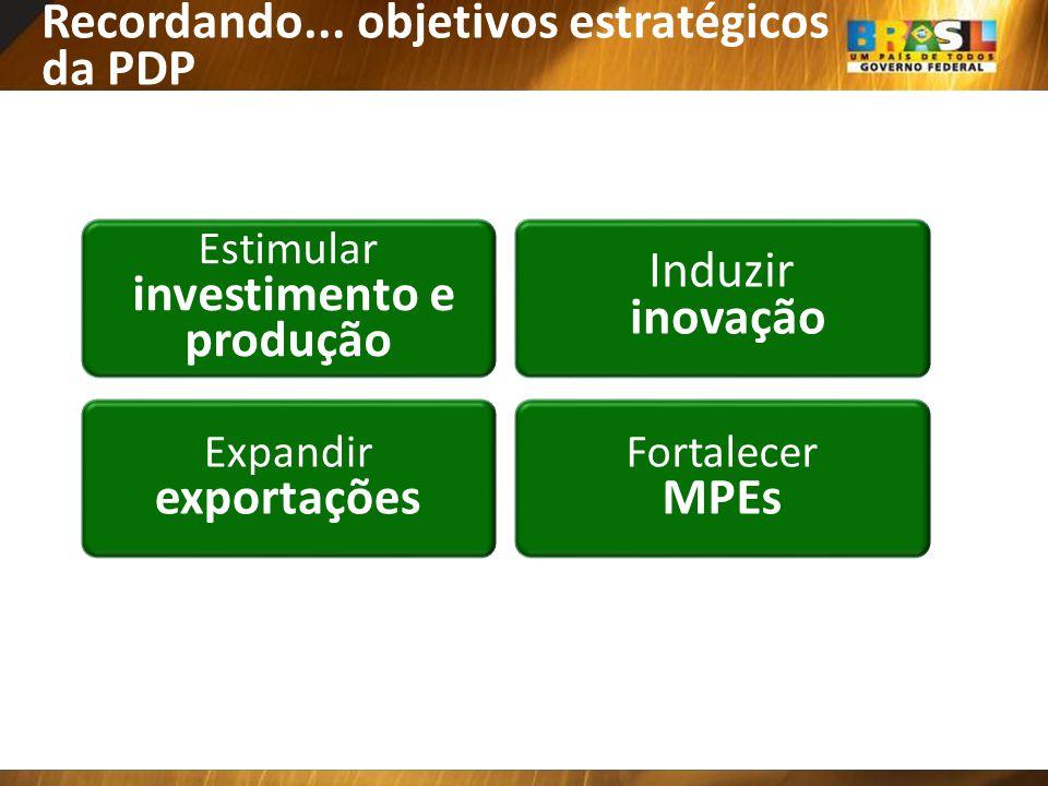 Recordando... objetivos estratégicos da PDP Estimular investimento e produção Expandir exportações Fortalecer MPEs Induzir inovação