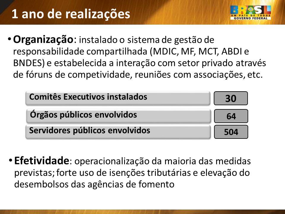 1 ano de realizações Organização: instalado o sistema de gestão de responsabilidade compartilhada (MDIC, MF, MCT, ABDI e BNDES) e estabelecida a inter