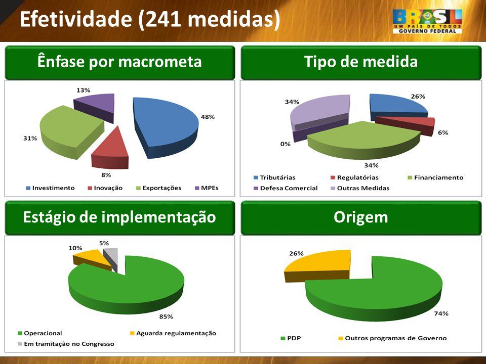 Ênfase por macrometaTipo de medida Estágio de implementaçãoOrigem Efetividade (241 medidas)