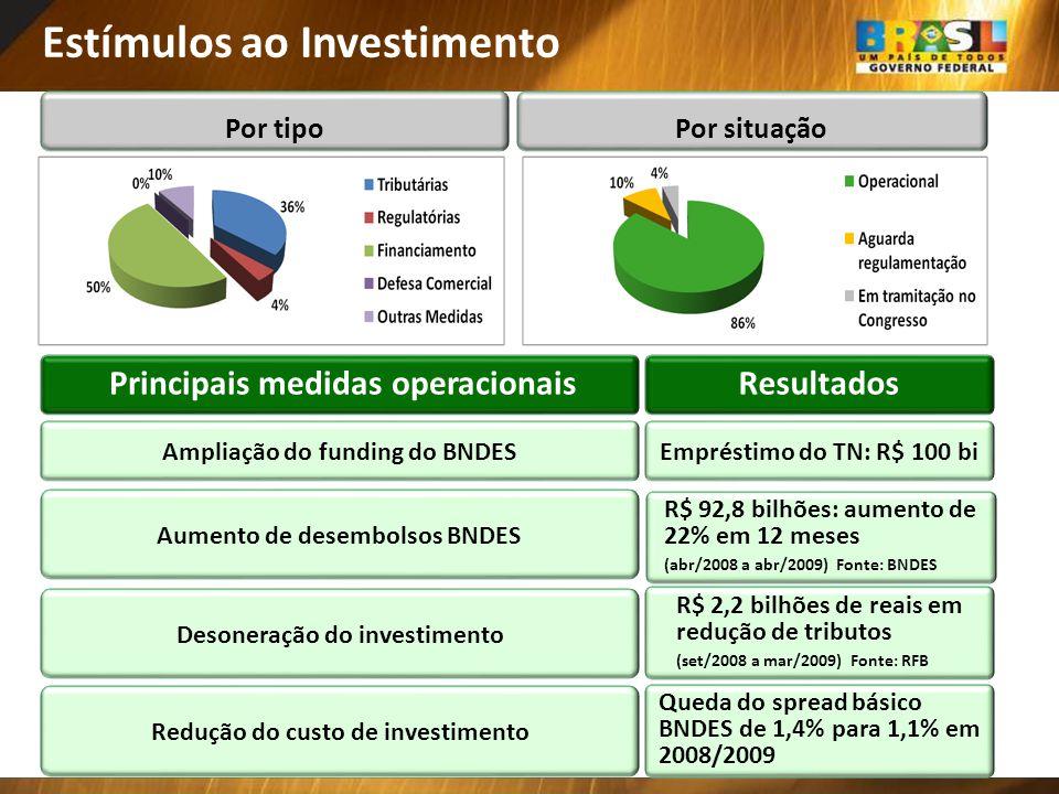 Estímulos ao Investimento Por tipoPor situação Principais medidas operacionaisResultados Ampliação do funding do BNDESEmpréstimo do TN: R$ 100 bi Aume