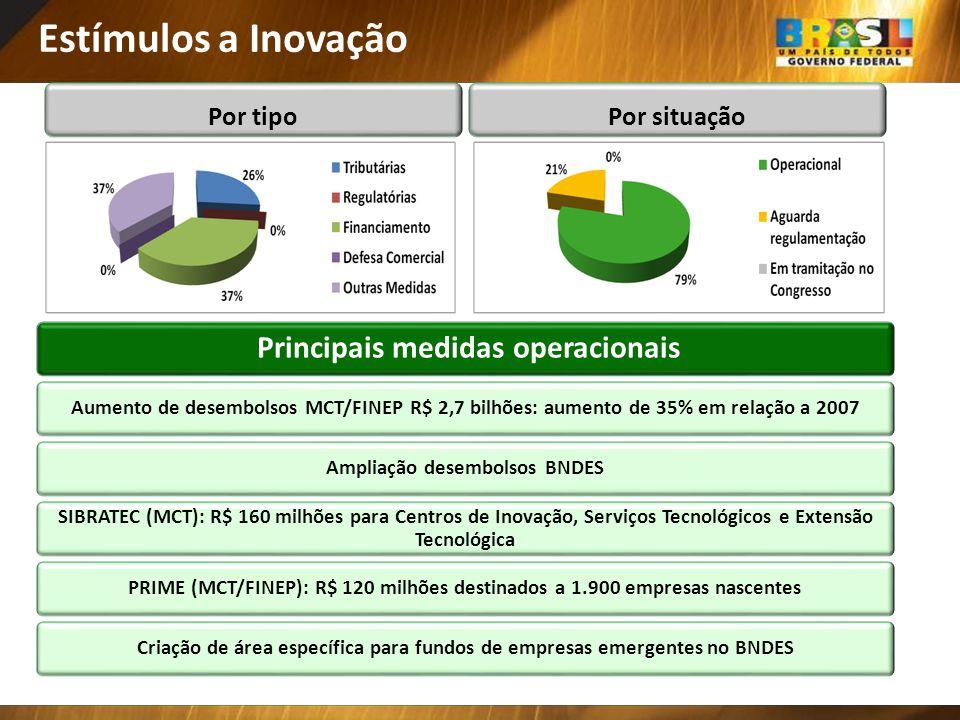 Principais medidas operacionais SIBRATEC (MCT): R$ 160 milhões para Centros de Inovação, Serviços Tecnológicos e Extensão Tecnológica PRIME (MCT/FINEP