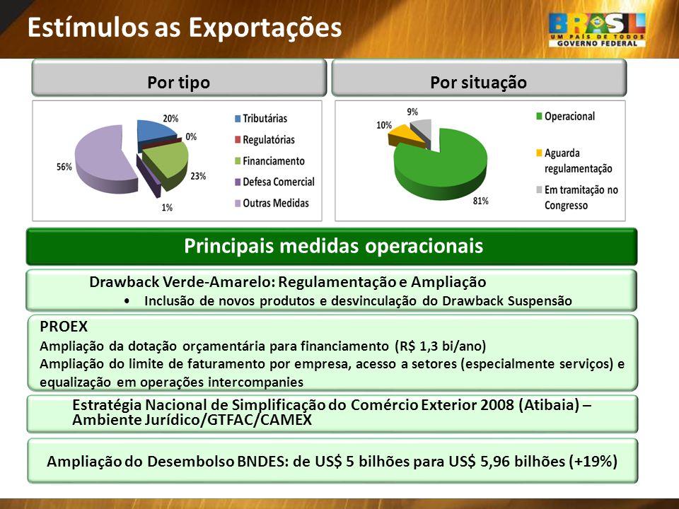 Principais medidas operacionais Por tipoPor situação Estímulos as Exportações Estratégia Nacional de Simplificação do Comércio Exterior 2008 (Atibaia)