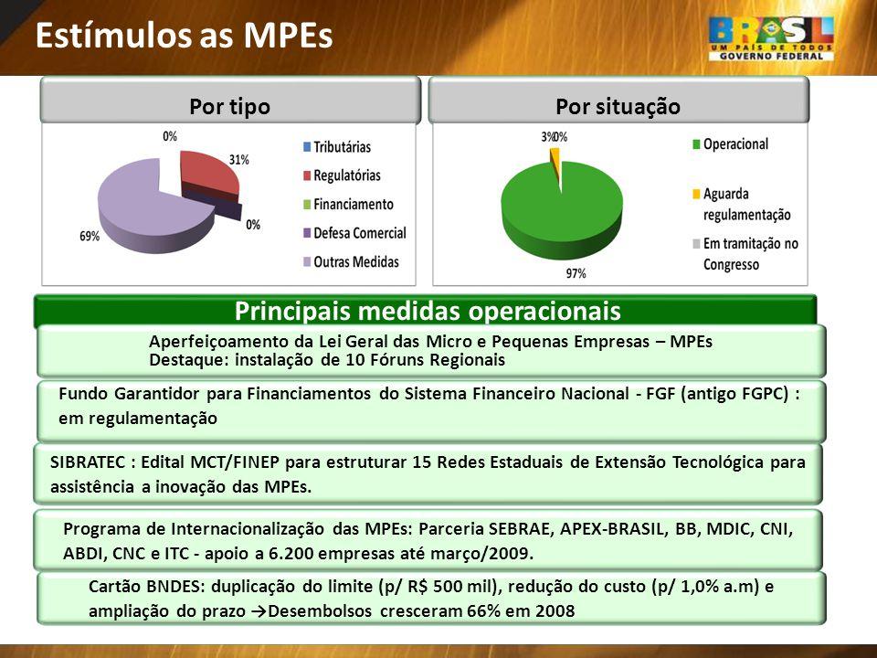 Principais medidas operacionais Por tipoPor situação Estímulos as MPEs SIBRATEC : Edital MCT/FINEP para estruturar 15 Redes Estaduais de Extensão Tecn