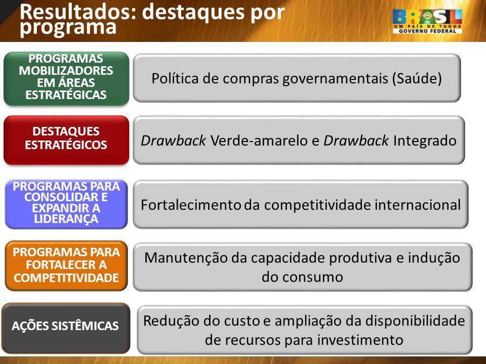 Resultados: destaques por programa Política de compras governamentais (Saúde) PROGRAMAS MOBILIZADORES EM ÁREAS ESTRATÉGICAS PROGRAMAS MOBILIZADORES EM
