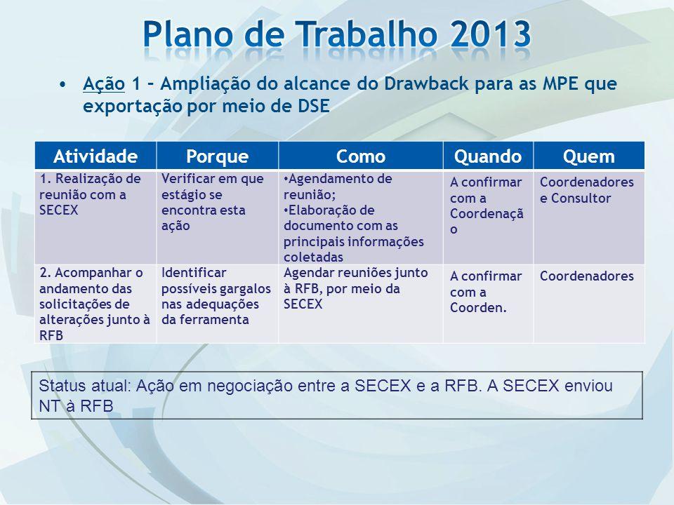 Ação 1 – Ampliação do alcance do Drawback para as MPE que exportação por meio de DSE AtividadePorqueComoQuandoQuem 1. Realização de reunião com a SECE