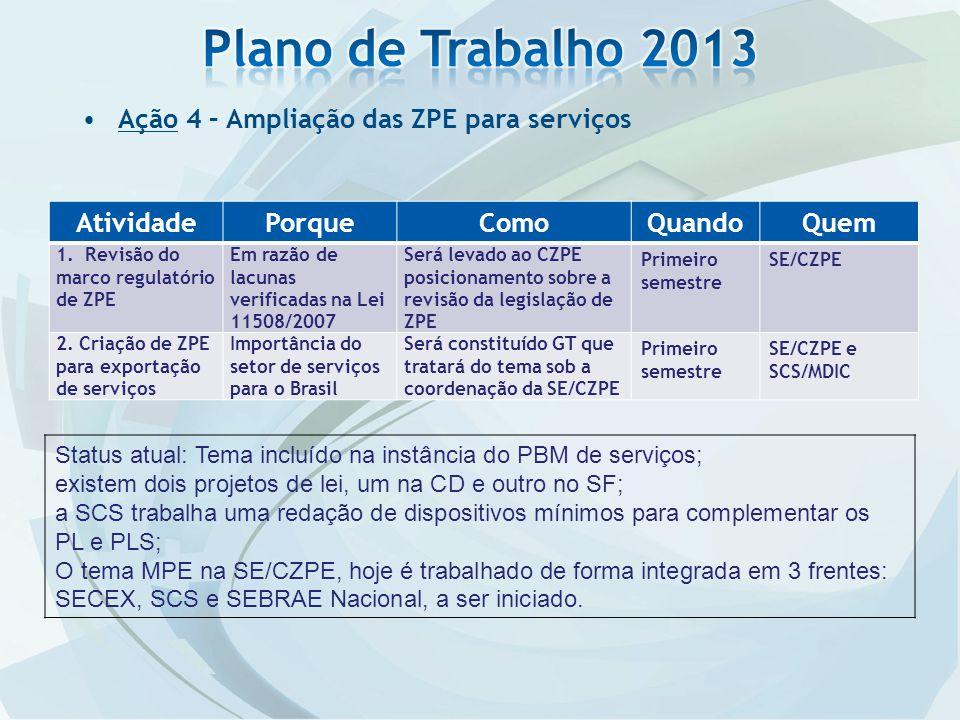 Ação 4 – Ampliação das ZPE para serviços AtividadePorqueComoQuandoQuem 1. Revisão do marco regulatório de ZPE Em razão de lacunas verificadas na Lei 1