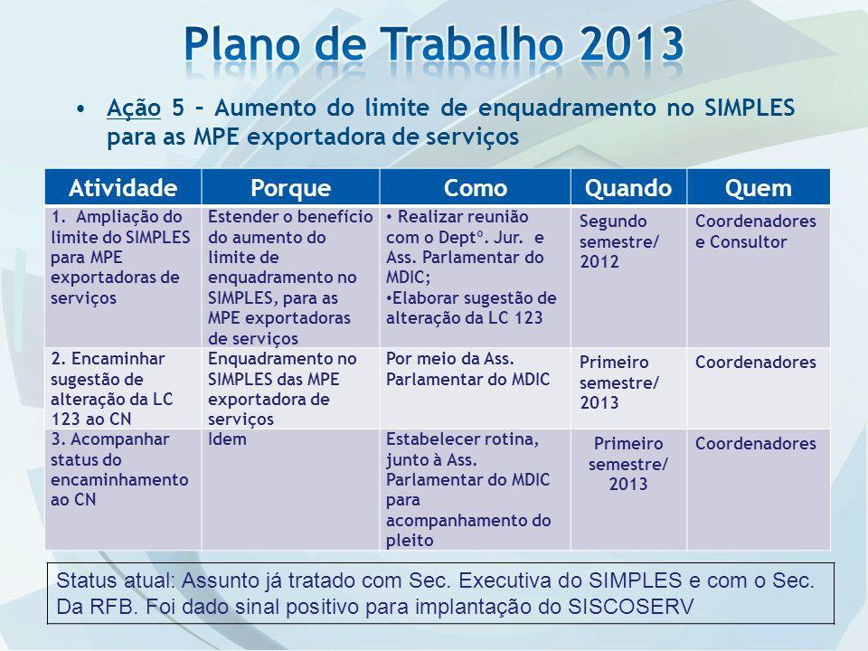 Ação 5 – Aumento do limite de enquadramento no SIMPLES para as MPE exportadora de serviços AtividadePorqueComoQuandoQuem 1. Ampliação do limite do SIM