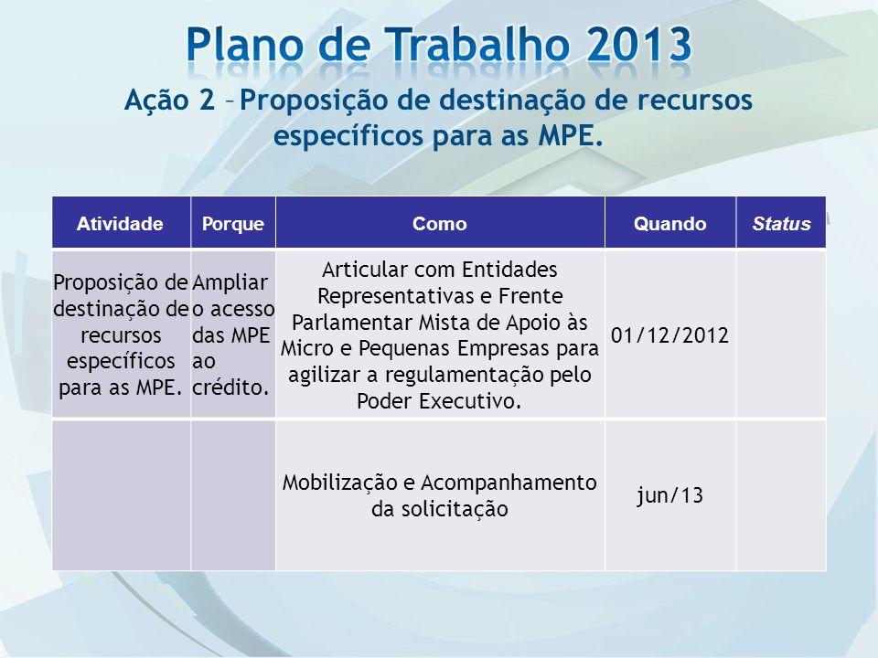 Ação 2 – Proposição de destinação de recursos específicos para as MPE. Atividade Porque ComoQuandoStatus Proposição de destinação de recursos específi