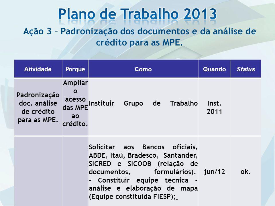 Ação 3 – Padronização dos documentos e da análise de crédito para as MPE. Atividade Porque ComoQuandoStatus Padronização doc. análise de crédito para