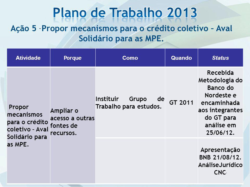 Ação 5 - Propor mecanismos para o crédito coletivo – Aval Solidário para as MPE. Atividade Porque ComoQuandoStatus Propor mecanismos para o crédito co
