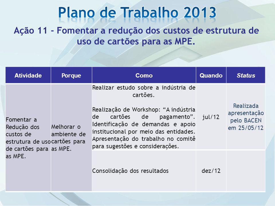 Atividade Porque ComoQuandoStatus Fomentar a Redução dos custos de estrutura de uso de cartões para as MPE. Melhorar o ambiente de cartões para as MPE