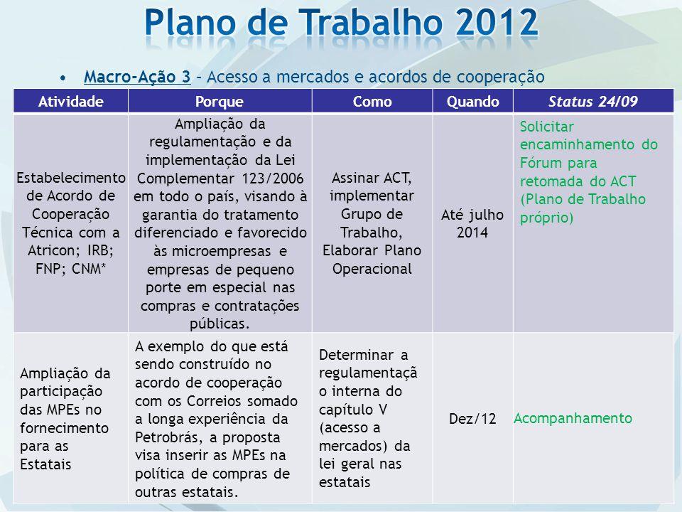 Macro-Ação 3 – Acesso a mercados e acordos de cooperação AtividadePorqueComoQuandoStatus 24/09 Estabelecimento de Acordo de Cooperação Técnica com a A