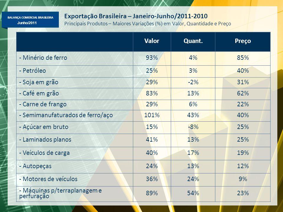 BALANÇA COMERCIAL BRASILEIRA Maio/2011 Junho/2011 Exportação Brasileira – Janeiro-Junho/2011-2010 Principais Produtos – Maiores Variações (%) em Valor, Quantidade e Preço ValorQuant.Preço - Minério de ferro93%4%85% - Petróleo25%3%40% - Soja em grão29%-2%31% - Café em grão83%13%62% - Carne de frango29%6%22% - Semimanufaturados de ferro/aço101%43%40% - Açúcar em bruto15%-8%25% - Laminados planos41%13%25% - Veículos de carga40%17%19% - Autopeças24%13%12% - Motores de veículos36%24%9% - Máquinas p/terraplanagem e perfuração 89%54%23%