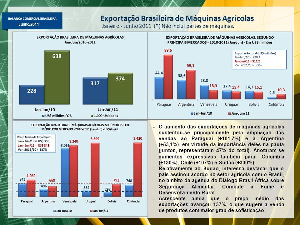 BALANÇA COMERCIAL BRASILEIRA Maio/2011 Junho/2011 Exportação Brasileira de Máquinas Agrícolas Janeiro - Junho 2011 (*) Não inclui partes de máquinas.