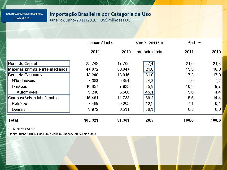 BALANÇA COMERCIAL BRASILEIRA Maio/2011 Junho/2011 Importação Brasileira por Categoria de Uso Janeiro-Junho-2011/2010 – US$ milhões FOB