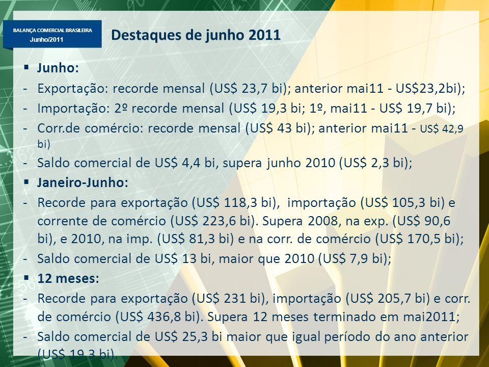 BALANÇA COMERCIAL BRASILEIRA Maio/2011 Junho/2011 Destaques de junho 2011  Junho: -Exportação: recorde mensal (US$ 23,7 bi); anterior mai11 - US$23,2bi); -Importação: 2º recorde mensal (US$ 19,3 bi; 1º, mai11 - US$ 19,7 bi); -Corr.de comércio: recorde mensal (US$ 43 bi); anterior mai11 - US$ 42,9 bi) -Saldo comercial de US$ 4,4 bi, supera junho 2010 (US$ 2,3 bi);  Janeiro-Junho: -Recorde para exportação (US$ 118,3 bi), importação (US$ 105,3 bi) e corrente de comércio (US$ 223,6 bi).