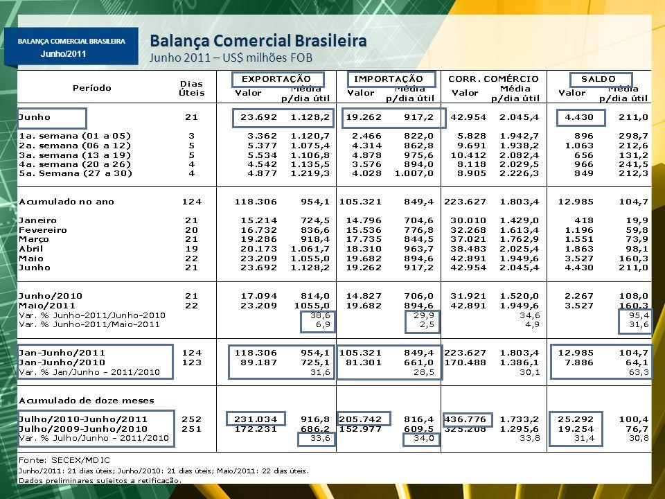 BALANÇA COMERCIAL BRASILEIRA Maio/2011 Junho/2011 Balança Comercial Brasileira Junho 2011 – US$ milhões FOB