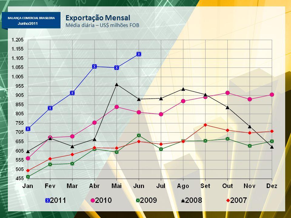 BALANÇA COMERCIAL BRASILEIRA Maio/2011 Junho/2011 Exportação Mensal Média diária – US$ milhões FOB