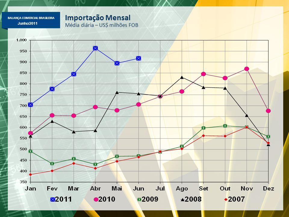 BALANÇA COMERCIAL BRASILEIRA Maio/2011 Junho/2011 Importação Mensal Média diária – US$ milhões FOB