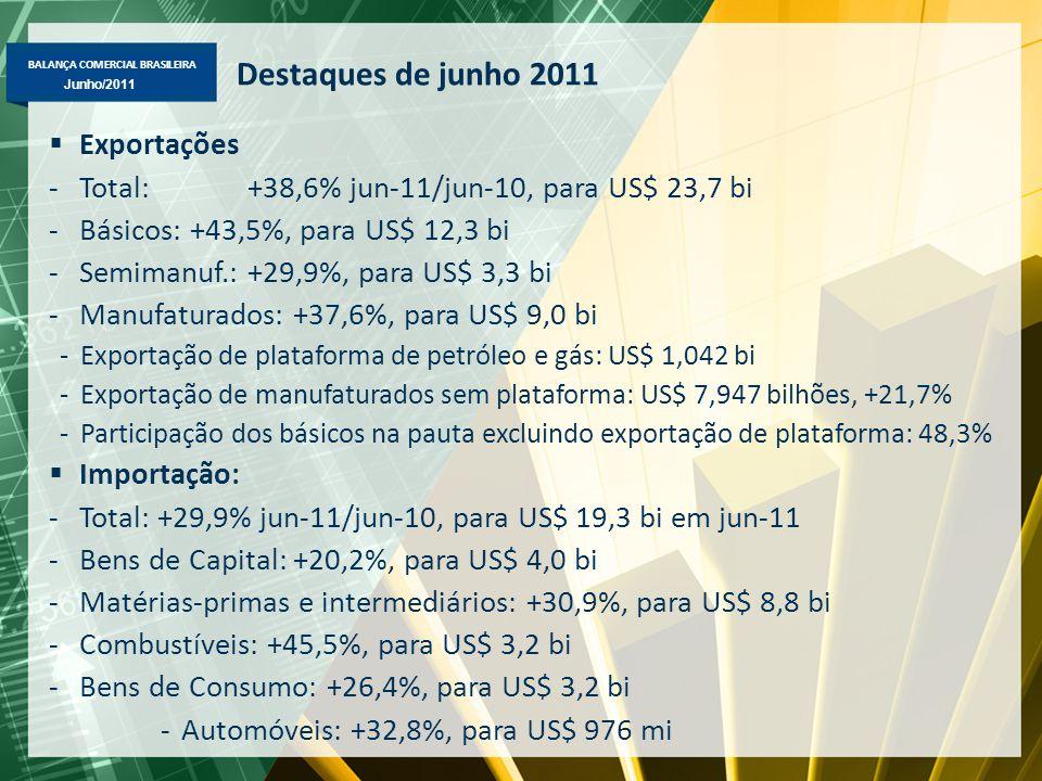 BALANÇA COMERCIAL BRASILEIRA Maio/2011 Junho/2011 Destaques de junho 2011  Exportações -Total: +38,6% jun-11/jun-10, para US$ 23,7 bi -Básicos: +43,5%, para US$ 12,3 bi -Semimanuf.: +29,9%, para US$ 3,3 bi -Manufaturados: +37,6%, para US$ 9,0 bi -Exportação de plataforma de petróleo e gás: US$ 1,042 bi -Exportação de manufaturados sem plataforma: US$ 7,947 bilhões, +21,7% -Participação dos básicos na pauta excluindo exportação de plataforma: 48,3%  Importação: -Total: +29,9% jun-11/jun-10, para US$ 19,3 bi em jun-11 -Bens de Capital: +20,2%, para US$ 4,0 bi -Matérias-primas e intermediários: +30,9%, para US$ 8,8 bi -Combustíveis: +45,5%, para US$ 3,2 bi -Bens de Consumo: +26,4%, para US$ 3,2 bi -Automóveis: +32,8%, para US$ 976 mi
