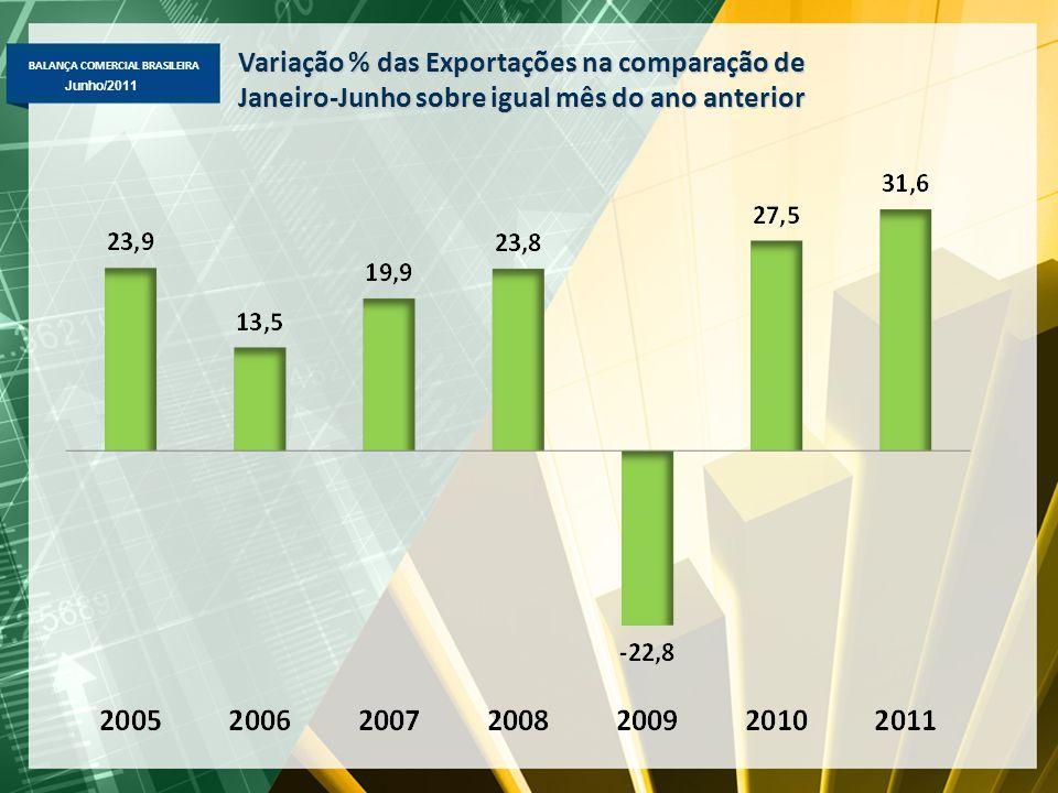 BALANÇA COMERCIAL BRASILEIRA Maio/2011 Junho/2011 Variação % das Exportações na comparação de Janeiro-Junho sobre igual mês do ano anterior