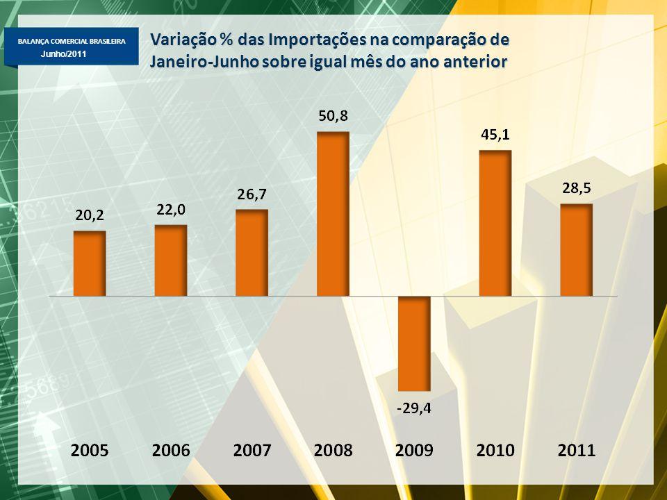 BALANÇA COMERCIAL BRASILEIRA Maio/2011 Junho/2011 Variação % das Importações na comparação de Janeiro-Junho sobre igual mês do ano anterior