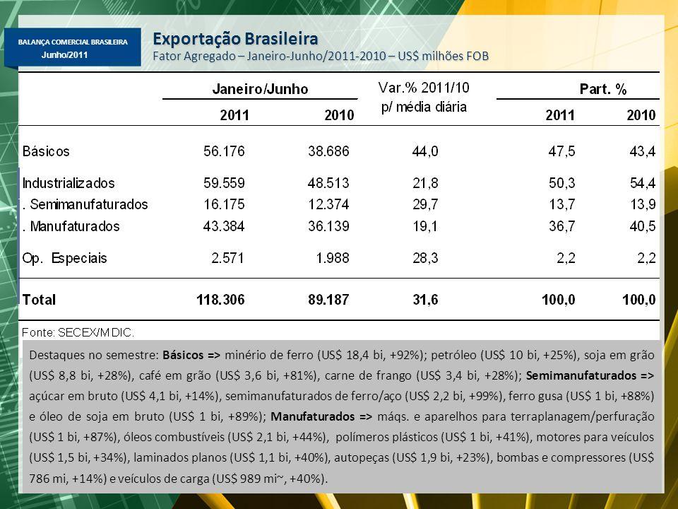 BALANÇA COMERCIAL BRASILEIRA Maio/2011 Junho/2011 Exportação Brasileira Fator Agregado – Janeiro-Junho/2011-2010 – US$ milhões FOB Destaques no semestre: Básicos => minério de ferro (US$ 18,4 bi, +92%); petróleo (US$ 10 bi, +25%), soja em grão (US$ 8,8 bi, +28%), café em grão (US$ 3,6 bi, +81%), carne de frango (US$ 3,4 bi, +28%); Semimanufaturados => açúcar em bruto (US$ 4,1 bi, +14%), semimanufaturados de ferro/aço (US$ 2,2 bi, +99%), ferro gusa (US$ 1 bi, +88%) e óleo de soja em bruto (US$ 1 bi, +89%); Manufaturados => máqs.