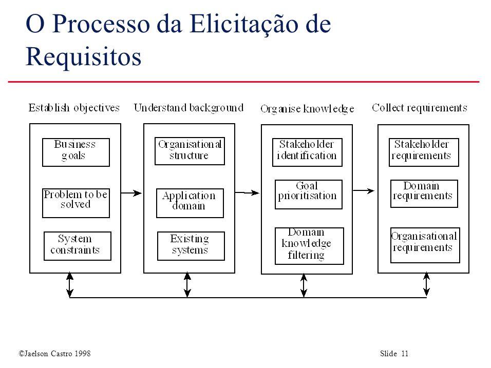 ©Jaelson Castro 1998 Slide 11 O Processo da Elicitação de Requisitos