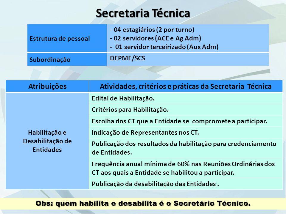 Secretaria Técnica Estrutura de pessoal - 04 estagiários (2 por turno) - 02 servidores (ACE e Ag Adm) - 01 servidor terceirizado (Aux Adm) Subordinação DEPME/SCS AtribuiçõesAtividades, critérios e práticas da Secretaria Técnica Habilitação e Desabilitação de Entidades Edital de Habilitação.