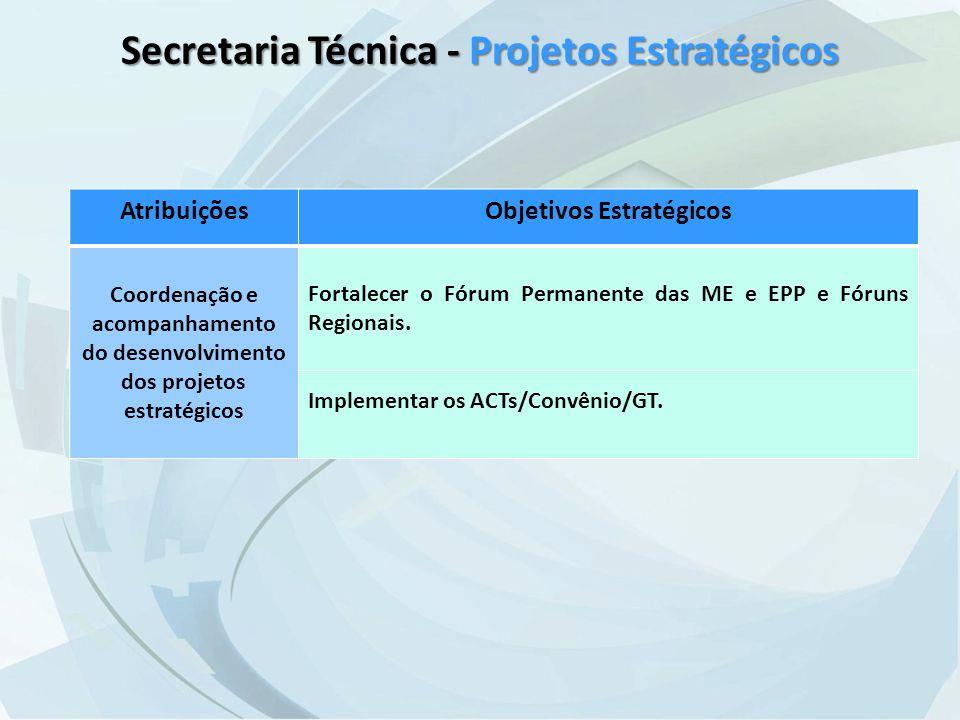 Secretaria Técnica - Projetos Estratégicos AtribuiçõesObjetivos Estratégicos Coordenação e acompanhamento do desenvolvimento dos projetos estratégicos Fortalecer o Fórum Permanente das ME e EPP e Fóruns Regionais.
