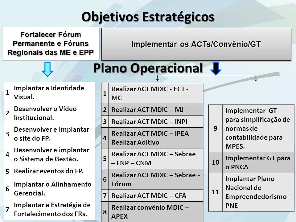 Objetivos Estratégicos Fortalecer Fórum Permanente e Fóruns Regionais das ME e EPP Implementar os ACTs/Convênio/GT 1 Implantar a Identidade Visual.
