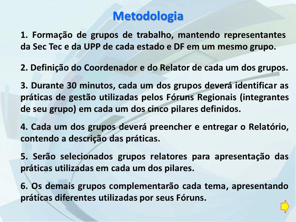 Metodologia 2. Definição do Coordenador e do Relator de cada um dos grupos.