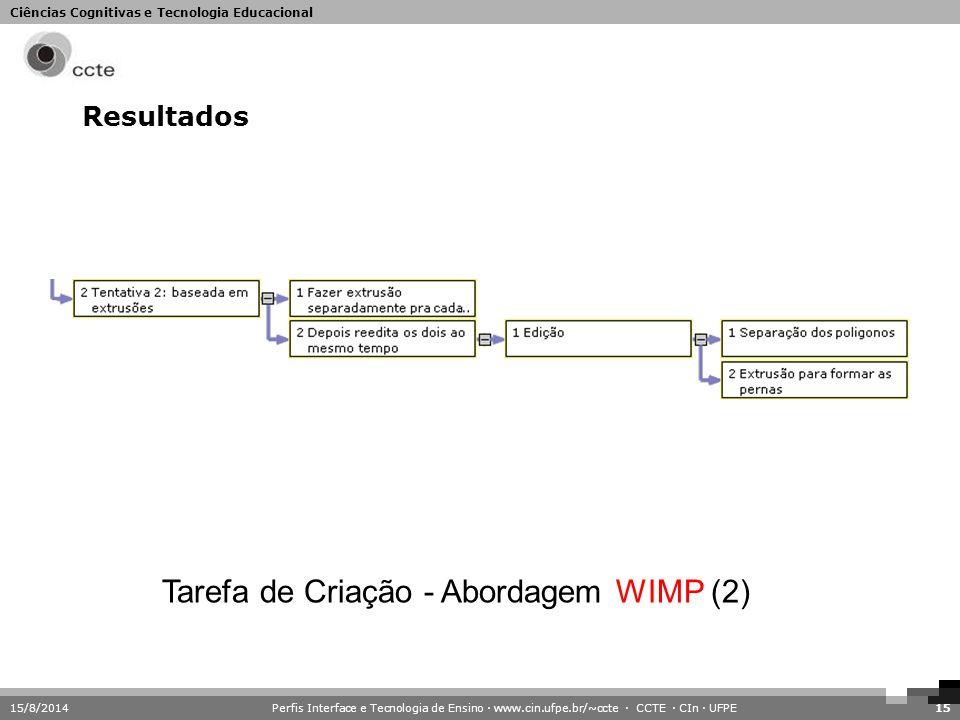 Ciências Cognitivas e Tecnologia Educacional 15/8/2014Perfis Interface e Tecnologia de Ensino · www.cin.ufpe.br/~ccte · CCTE · CIn · UFPE15 Resultados