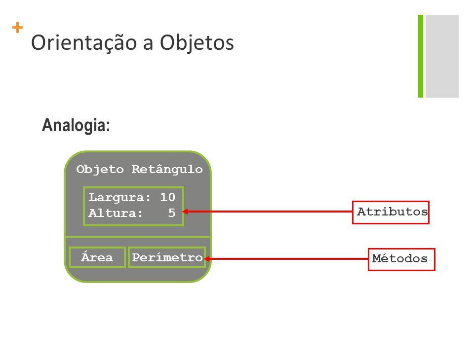 + Orientação a Objetos Objeto Retângulo Largura: 10 Altura: 5 ÁreaPerímetro MétodosAtributos Analogia: