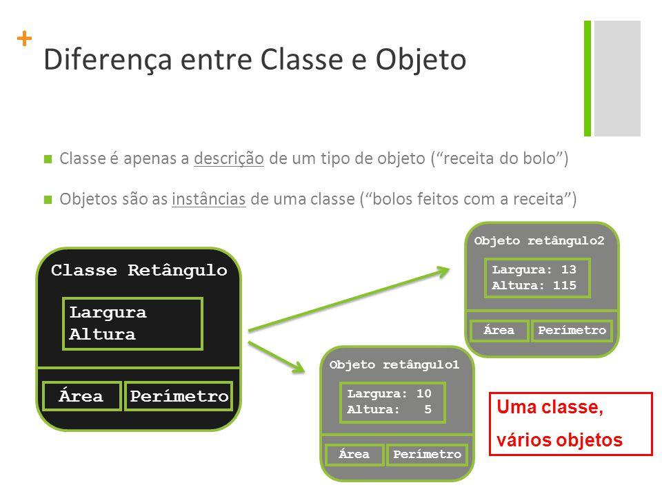 + Diferença entre Classe e Objeto Classe é apenas a descrição de um tipo de objeto ( receita do bolo ) Objetos são as instâncias de uma classe ( bolos feitos com a receita ) Objeto retângulo2 Largura: 13 Altura: 115 ÁreaPerímetro Classe Retângulo Largura Altura ÁreaPerímetro Objeto retângulo1 Largura: 10 Altura: 5 ÁreaPerímetro Uma classe, vários objetos