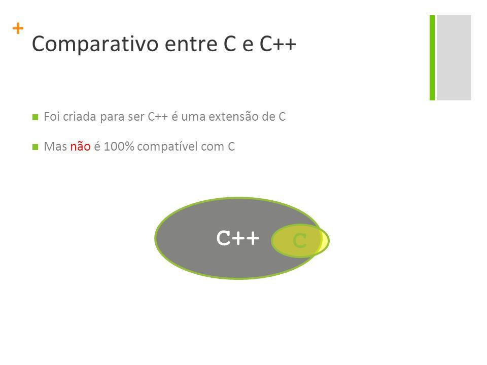 + Comparativo entre C e C++ Foi criada para ser C++ é uma extensão de C Mas não é 100% compatível com C C++ C
