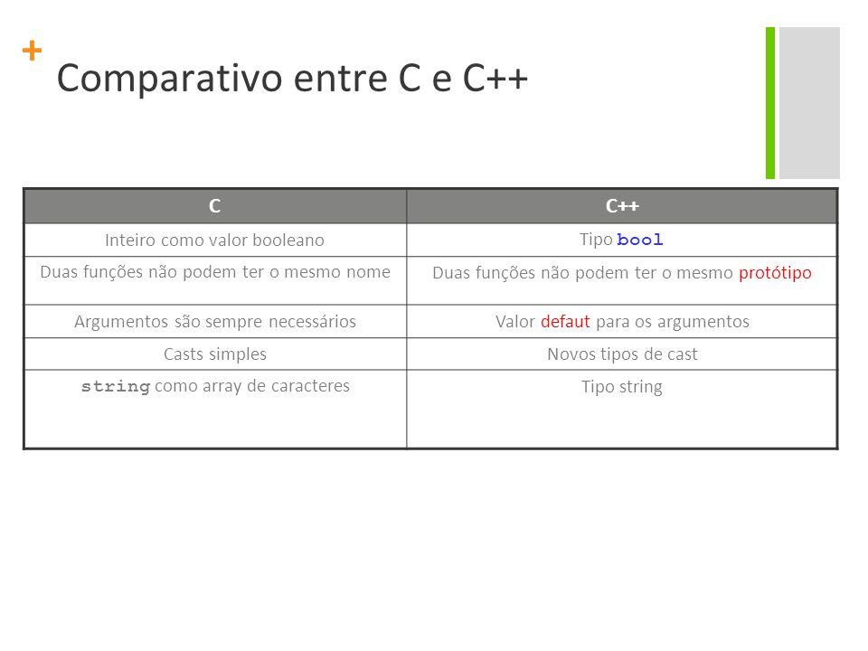 + Comparativo entre C e C++ CC++ Inteiro como valor booleanoTipo bool Duas funções não podem ter o mesmo nomeDuas funções não podem ter o mesmo protótipo Argumentos são sempre necessáriosValor defaut para os argumentos Casts simplesNovos tipos de cast string como array de caracteresTipo string