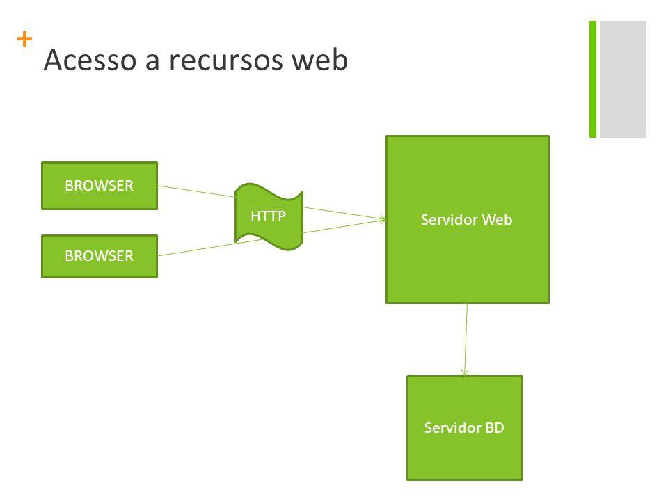 + Acesso a recursos web BROWSER Servidor Web Servidor BD HTTP