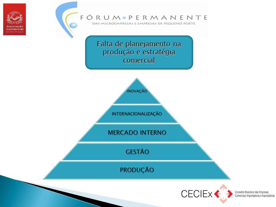 INOVAÇÃOINTERNACIONALIZAÇÃO MERCADO INTERNO GESTÃO PRODUÇÃO Falta de planejamento na produção e estratégia comercial
