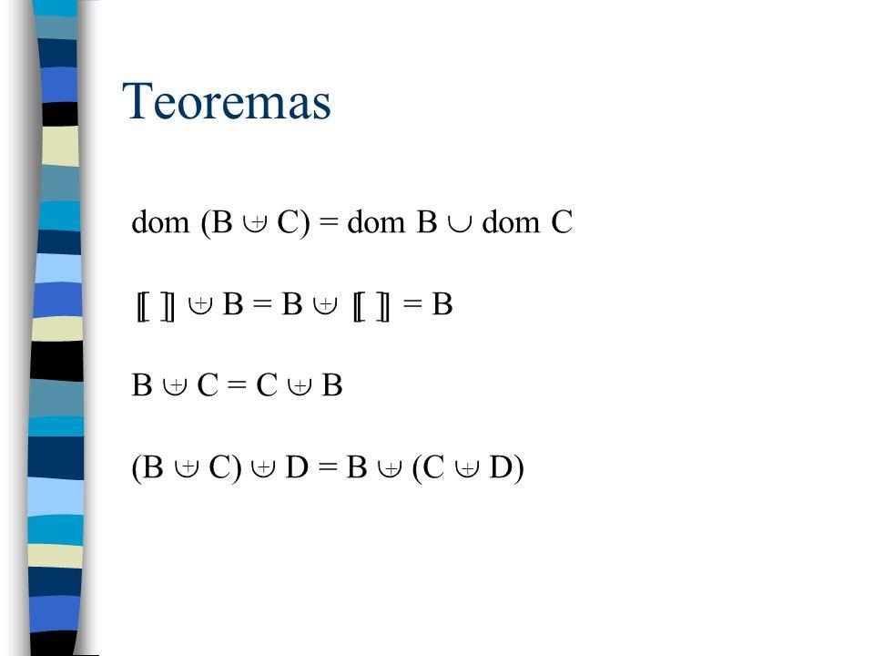 Operação items Transforma uma seqüência em um bag Exemplo: items  a, b, a, b, a  = [a, b, a, b, a] = {a 3, b 2} [ ] [X] items _ : seq X  bag X  s: seq X; x: X  count (items s) x = # {i: dom s   s i = x} 