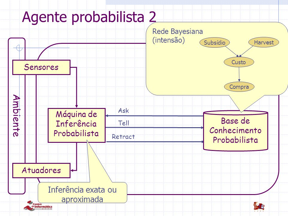 18 Agente probabilista 2 Ask Tell Retract Ambiente Sensores Atuadores Base de Conhecimento Probabilista Máquina de Inferência Probabilista Inferência
