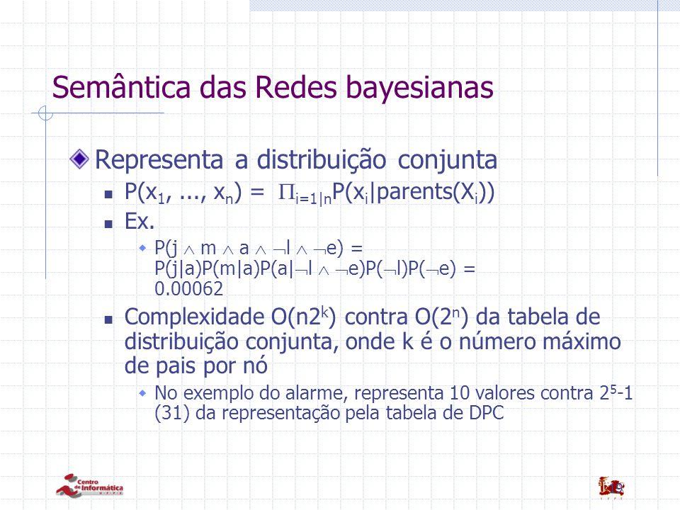 19 Semântica das Redes bayesianas Representa a distribuição conjunta P(x 1,..., x n ) =  i=1|n P(x i |parents(X i )) Ex.  P(j  m  a   l   e)