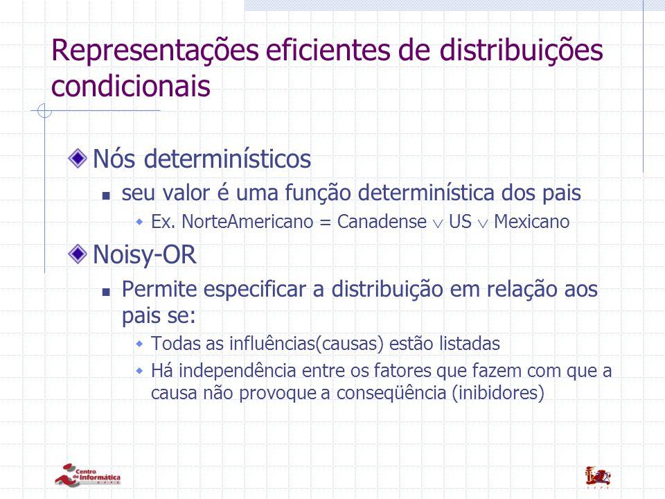 22 Representações eficientes de distribuições condicionais Nós determinísticos seu valor é uma função determinística dos pais  Ex. NorteAmericano = C