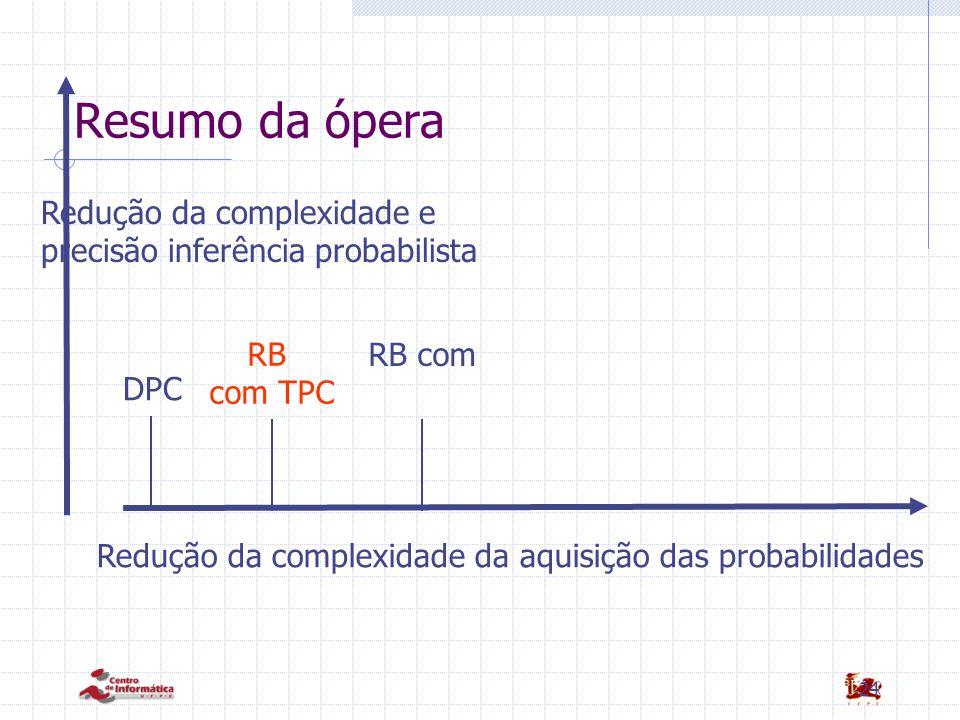 24 Resumo da ópera DPC Redução da complexidade da aquisição das probabilidades RB com TPC RB com Redução da complexidade e precisão inferência probabi